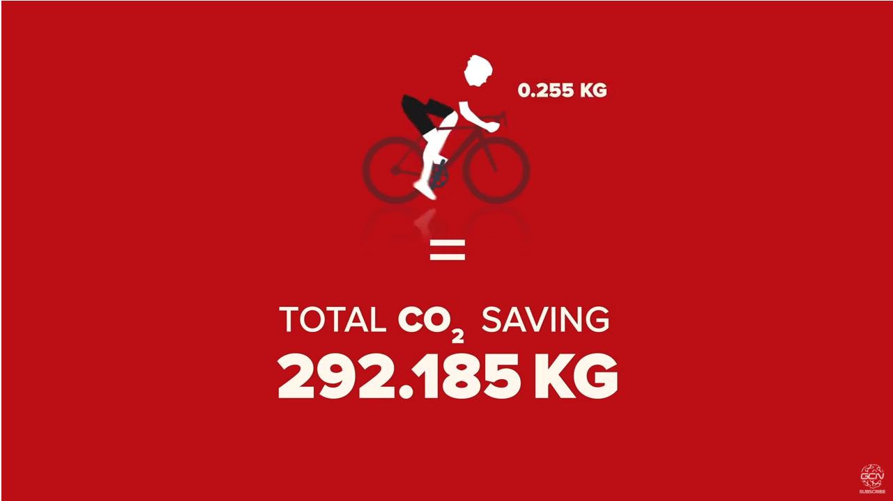 Cat putem reduce din amprenta de carbon, daca folosim bicicleta